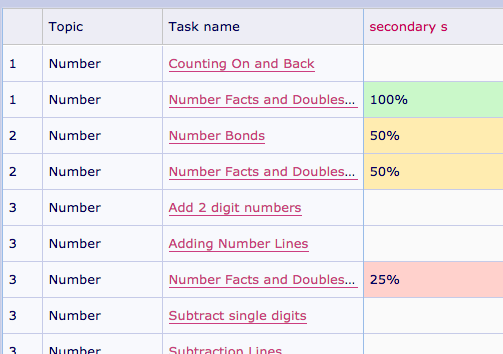 Answers to mymaths homework